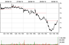 World Wrestling Entertainment Inc Wwe Stock Quotes And