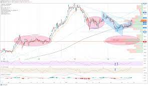 TSLA) Stock Price and Forecast: Tesla ...