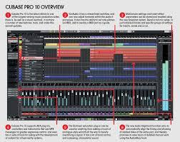 Cubase Version Comparison Chart Review Steinberg Cubase Pro 10