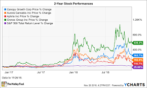 Canopy Stock Chart Canopy Growth Corp In 8 Charts An Overview Of The Largest