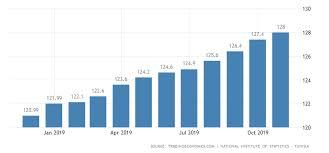 Tunisia Consumer Price Index Cpi 2019 Data Chart