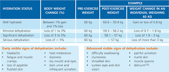 Body Hydration Level Chart Dairy Dairy And Hydration Importance Of Keeping Hydrated