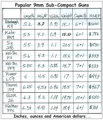 Auto Comparison Chart Valid 9mm Grain Chart Gun Size Comparison Chart Pocket Auto