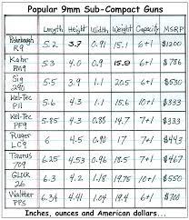 Valid 9mm Grain Chart Gun Size Comparison Chart Pocket Auto