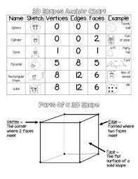 3d Shapes Edges Vertices And Faces Chart Identify 2d 3d Shapes Anchor Charts And Games Activity Pack For Centers 2 G 1