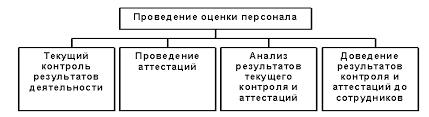 Реферат Оценка деятельности персонала com Банк  Оценка деятельности персонала