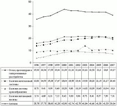КУРСОВАЯ РАБОТА Рис 1 Динамика заболеваний беременных в России в %