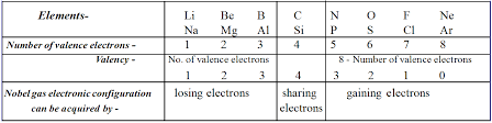 Variable Valency Chart Valency Combining Capacity Or Combining Power Freakgenie