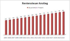 Rente f r Beamte: Pension und