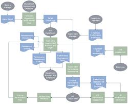 Employee Performance Evaluation Flowchart Performance