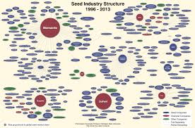 Company Ownership Chart 5 Ways To Get Monsanto Out Of Your Garden Awaken