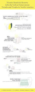 New For Couples In The Bedroom Surprising New Survey By Westin Hotels Resorts Reveals Couples