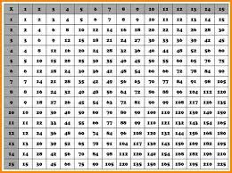 Multiplication Chart That Goes Up To 20 Time Table Chart 1 20 Mattawa