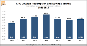 Nch Marketing Cpg Coupon Savings Redemption Trends 2008 2014