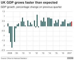 Uk Economic Growth Charts Uk Economic Growth Exceeds Forecasts Ons Says Bbc News