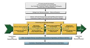 Reorganization Plan Of United States Army Wikipedia