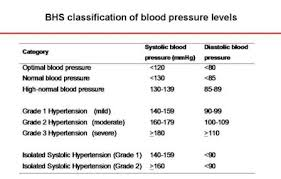Hypertency British Hypertension Society Classification Of
