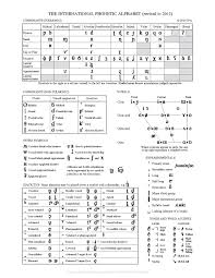 It has a beginning section on the description of. The Official Chart Of The Ipa As Of 2015 Phonetic Alphabet Phonetic Chart English Phonetic Alphabet
