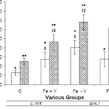 Bar Chart Of Serum Ast Alt Levels Of The Control C Group