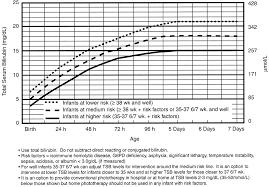 Bilirubin Levels Chart Jaundice Levels Newborn Bilirubin New Born Bhutani Nomogram