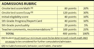 college application essay grading rubric Yumpu