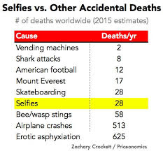 Vending Machine Deaths Per Year Awesome The Numbers Behind Selfie Deaths Around The World