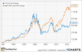 AtT Stock Quote Att Stock Quote Magnificent Att Stock History A Dividend Dynamo 17