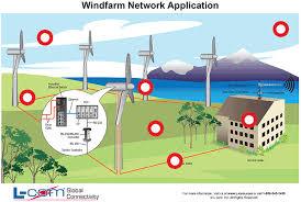 wind energy diagrams wind image wiring diagram wind energy hamilton thinglink on wind energy diagrams