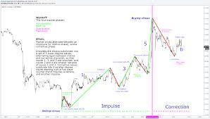 Stock Chart Analysis Stock Charts Technical Analysis