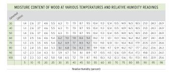 Acclimation Hardwood Floors Magazine