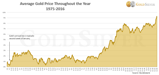 The Best Time To Buy Gold And Silver In 2017 Is The