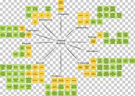 Organizational Chart Organizational Architecture