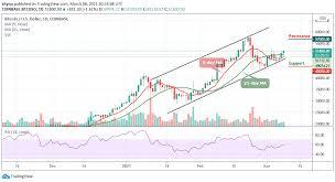 However, they say that bitcoin can reach $149.000. Bitcoin Price Prediction Btc Usd Gains Above 50 000 Fresh Rally Ahead Laptrinhx