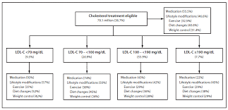 Prevalence Of Cholesterol Treatment Eligibility And