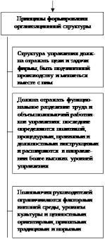 Выбор оптимальной организационной структуры управления Организационная структура управления 5 с 34