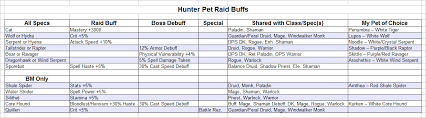 Wow Pet Battle Chart Hunter Pet Raid Buffs And Debuffs A Handy Chart Blog Of