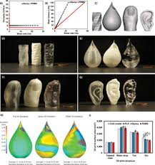 Expert-guided optimization for 3D <b>printing</b> of soft and liquid materials