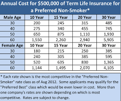 Aaa Term Life Insurance The Difference Between Term Whole And Universal Life Insurance