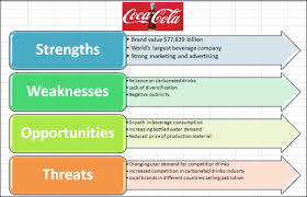 Swot Anaysis How To Create A Swot Analysis