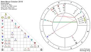 Moon Chart October 2018 New Moon October 8th 2018 Transformation Lovehaswon Org