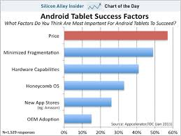 Tablet Chart Chart Of The Day The Number One Thing Android