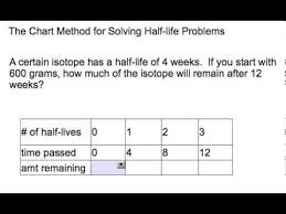 Chart Method Half Life