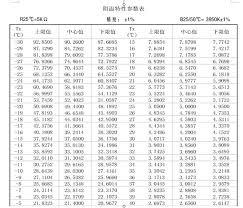 5k Ohm Thermistor Chart 2019 Wholesale Ntc Thermistor 5k Temperature Sensor 3950 From Elecc 21 98 Dhgate Com