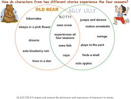 Venn Diagram Character Comparison 1st Grade Science Using Picture Books And Interactive Graphic
