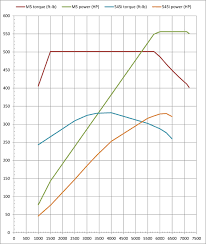 f m car blog  the vertical units are either ft lb or hp depending on if you are looking at a torque or a power curve the units along the bottom are engine revolutions
