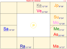 Malavya Mahapurusha Yoga Vedic Mystics