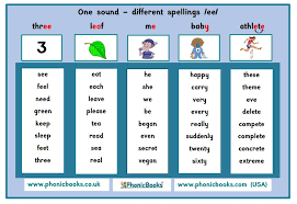 Click on the category or resource type below to find printable phonics worksheets and. Free Teaching Resources Phonic Books