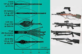 Assault Rifle Calibers Chart Rifle Caliber Recoil Online Charts Collection
