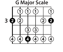 Guitar Scale Finger Chart Learn The Major Scale On Guitar Lead Guitar Lessons