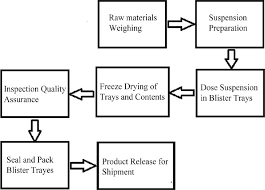 Manufacturing Process Flow Chart Pdf 12 Complete Tablets Manufacturing Process Flow Chart